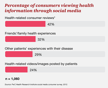 percentage consumers viewing health info on social media